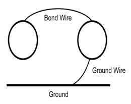 Ground Wire Example